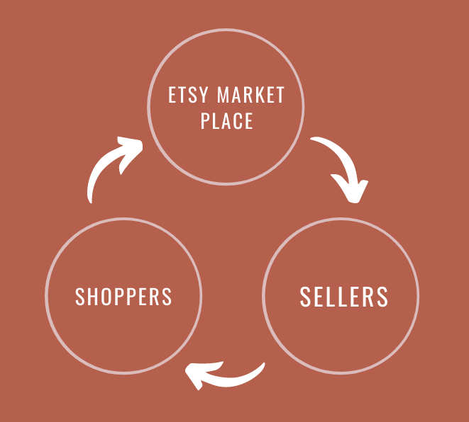 Etsy marketplace needs sellers who need buyers who need a marketplace to shop at